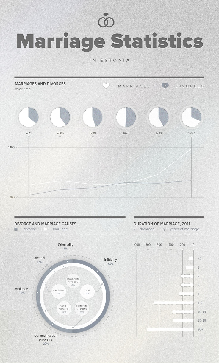 Marriage Statistics in Estonia. Why does this Infographic exist? I'm pinning it anyway.