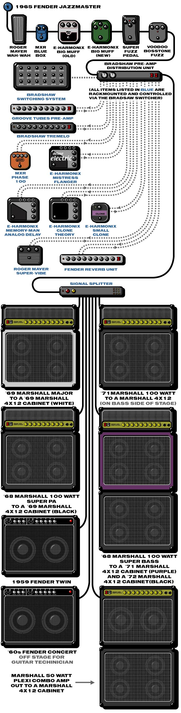 A detailed gear diagram of J Mascis' Dinosaur Jr stage setup that traces the signal flow of the equipment in his 1996 guitar rig.