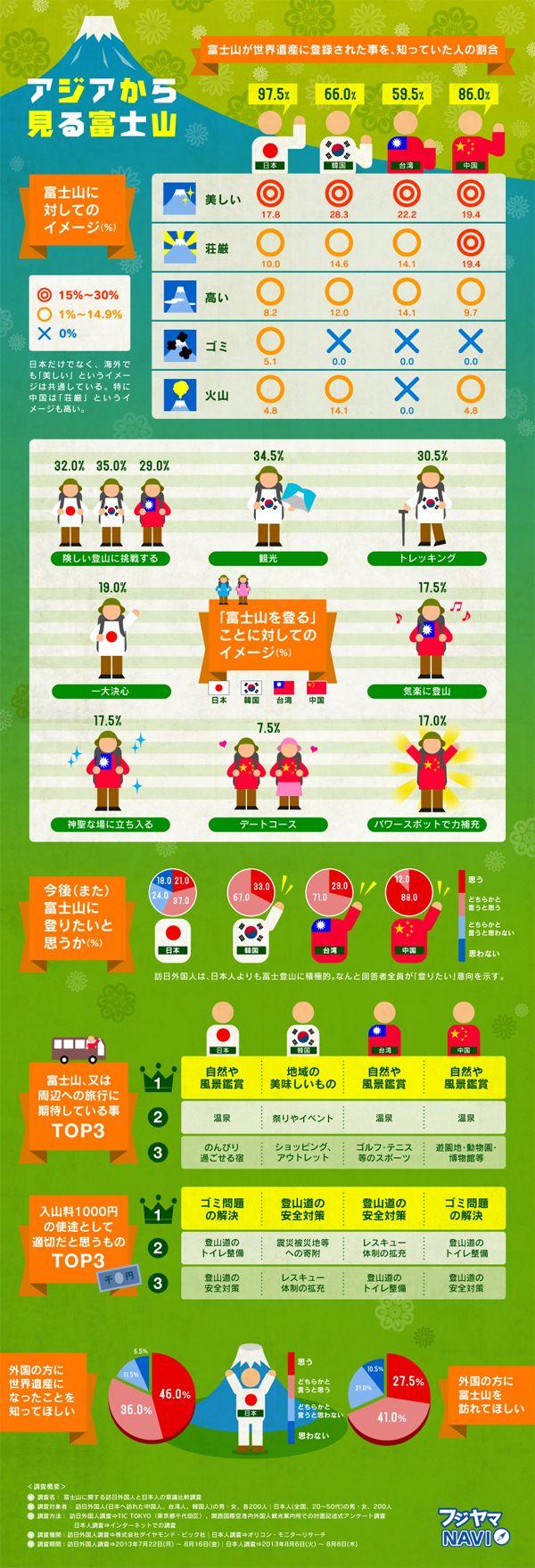 日本人と、韓国、台湾、中国からの訪日外国人に対して行われた富士山観光の意識調査結果をまとめたインフォグラフィックです。富士山世界遺産登録...
