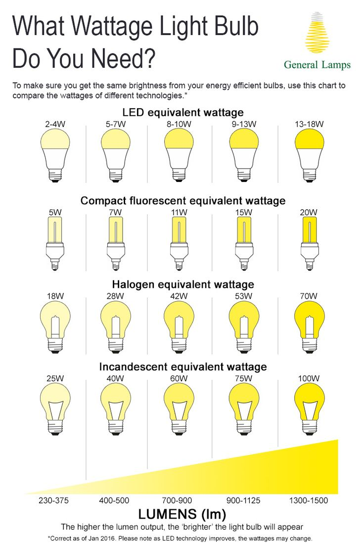 What wattage #lightbulb do you need? Confused by how bright low wattage energy saving bulbs will be? Then try our watts to lumens conversion #chart #useful #guide #watts #lumens #led