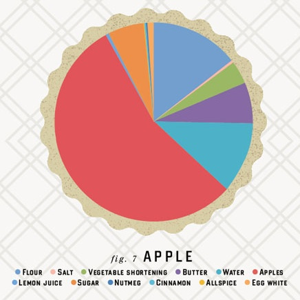 Best Pie Chart Images On   Info Graphics Food Design