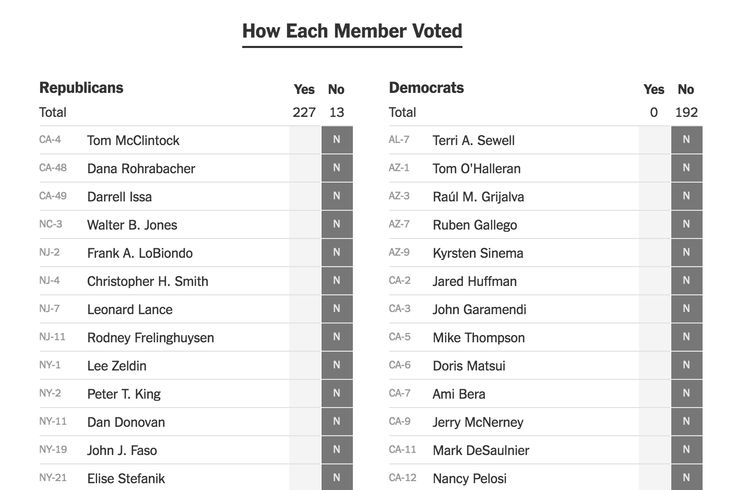 How Every Member Voted on the House Tax Bill