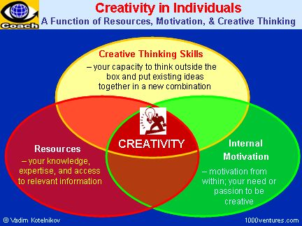 A useful resource on creativity with a simple chart to keep us focused