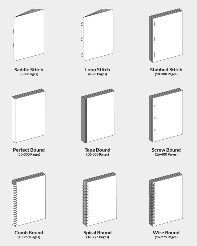 Binding Types - Google Search