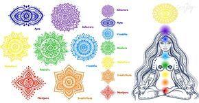 Le système le plus répandu considère 7 principaux chakras: Sahasrara – 7° – Couronne – Sommet du crâne Ajna – 6° – Front Vishudda – 5° – Gorge Anahata – 4° – Sternum Manipura – 3° – Nombril/Plexus solaire Svadhistana – 2° – Pubis/Sacrum Muladhara – 1° – Base de la colonne A chaque chakra …