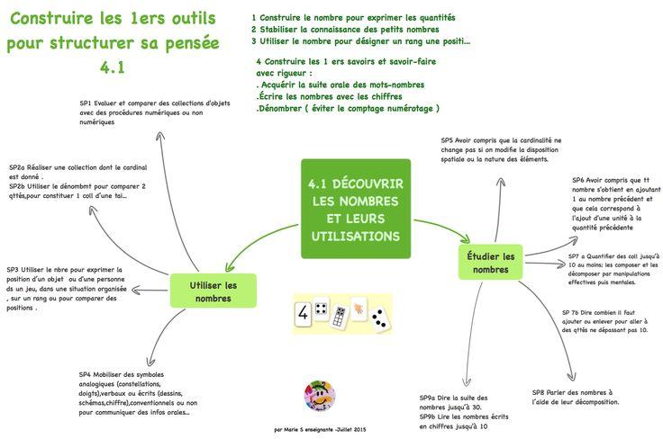 Nouveaux programmes maternelle : les cartes de Marie – Le blog Maternailes