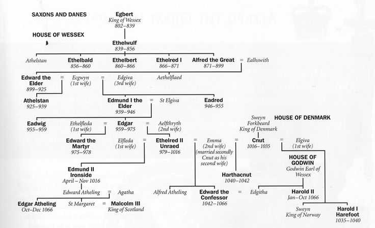 list of kings east anglia   next: norman, angevin and plantagenet monarchs  of england and the age       royals   queen of england, british monarchy,