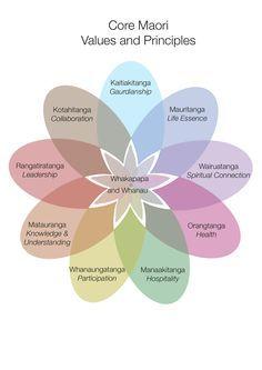 Figure 4: Core Maori Principles and Values