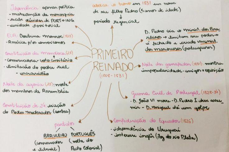 Mapa Mental: Brasil Império - primeiro reinado 6