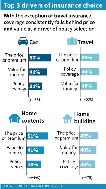 Majority of consumers don t read product disclosure statement before buying insurance #consumer #affairs, #insurance, #insurance #council #of #australia, #pds, #product #disclosure #statement, #product #disclosure #statement #fine #print, #insurance #excess, #car #accident #excess, #if #im #not #at #fault #do #i #pay #excess…