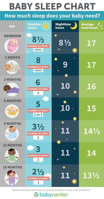 Erfahren Sie mit dieser praktischen Tabelle, wie viel Schlaf Ihr Baby benötigt! über #BabyCen…