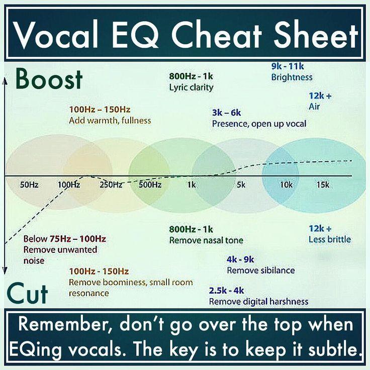 Electronic Music Production Vocal Eq Cheat Sheet Music Engineers Music Recording Studio Music Tutorials
