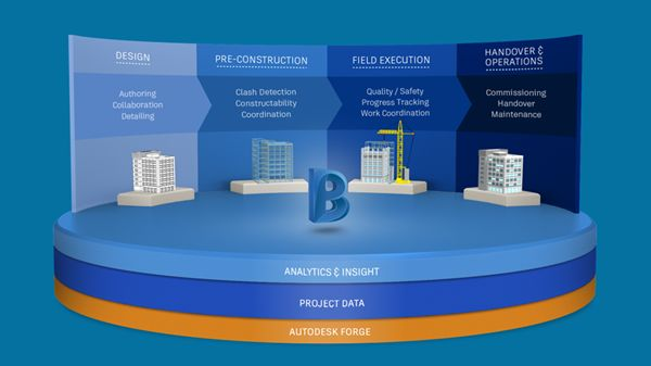BIM 360 Field is a cloud-based service, purpose built for construction professionals. BIM 360 Field addresses key construction workflows through applying Field Management techniques for Quality Programs, Safety Programs, Documents to the field, and equipment commissioning, handover and operations.