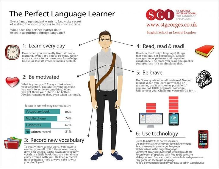 The perfect language learner... What it takes to learn a new language!!
