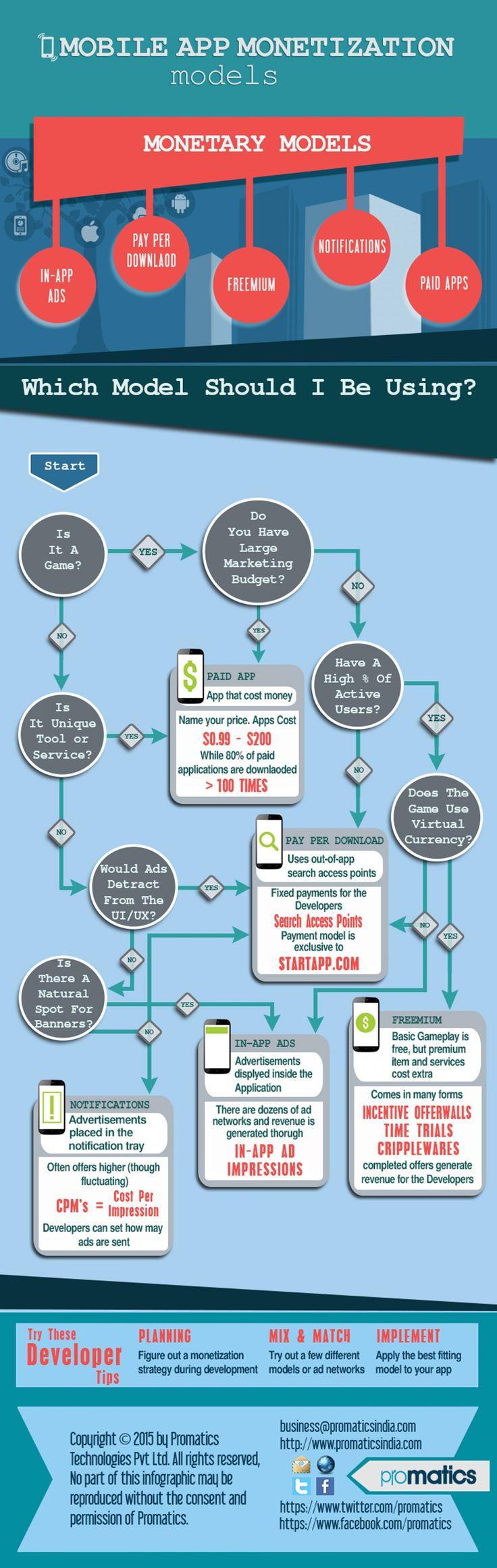 Strategy For Successful Mo desu app  bile App Monetization