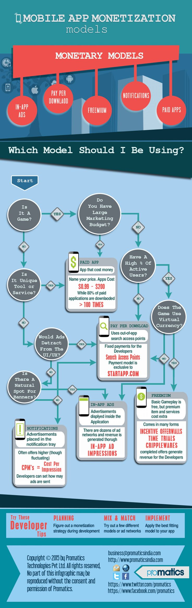 Strategy For Successful Mobile App Monetization #infographic