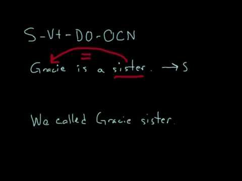 Subject Transitive Verb Direct Object Object Complement Noun