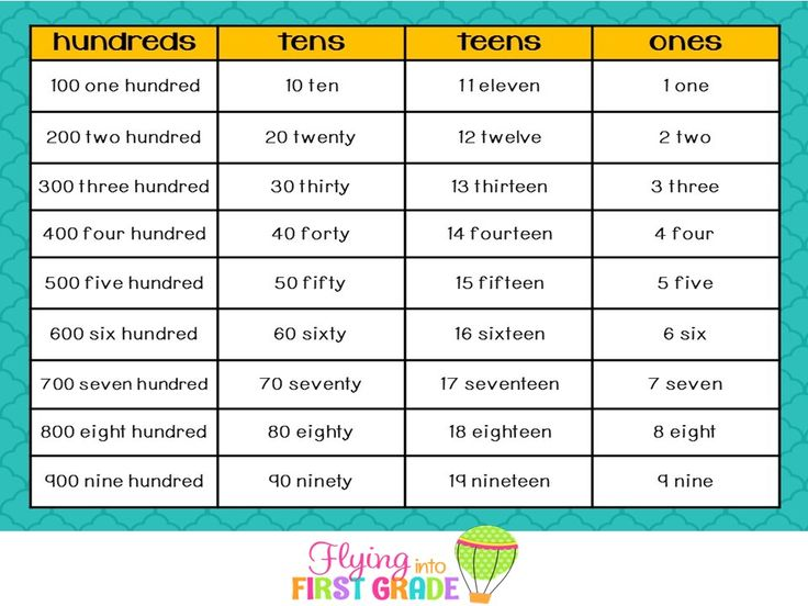 I made this chart that you can grab for FREE for students to use as an anchor chart as they write number words for 3 digit numbers. Enjoy!!!