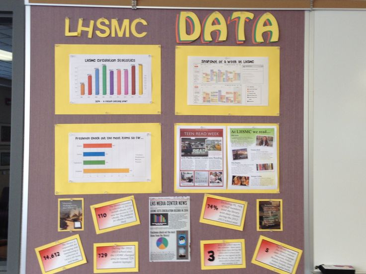 9 best Data Walls images on Pinterest | Data walls, High school and ...