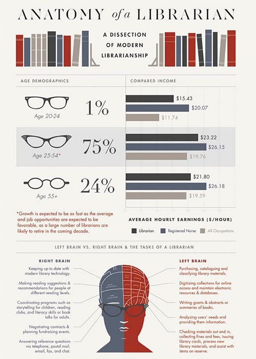 YES! I <3 Librarians! : Librarians Infographic, Infographic Sources