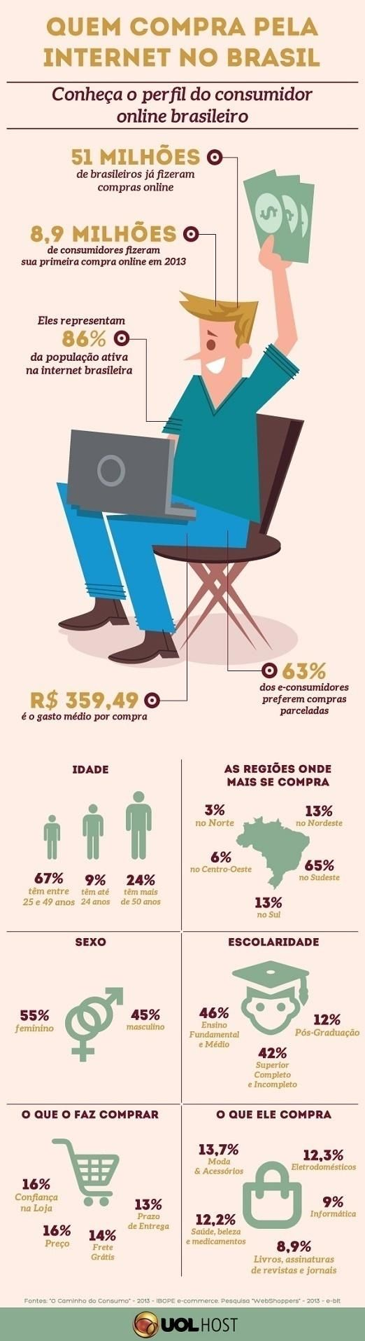 Perfil do consumidor brasileiro na internet #ecommerce #Brasil