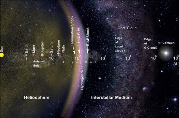 The layout of the solar system, including the Oort Cloud, on a logarithmic scale. Credit: NASA