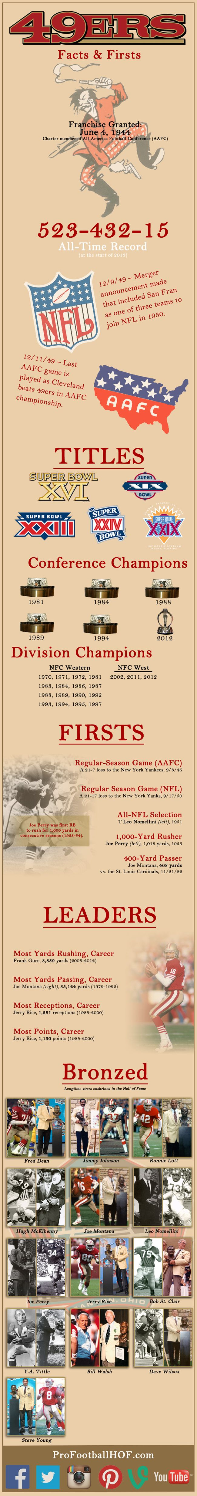 Infographic - Facts and Firsts: San Francisco #49ers