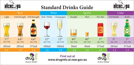 Standard drinks magnet - large version - available in NSW public libraries.