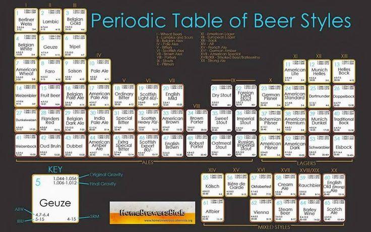 Tavola periodica stili birre