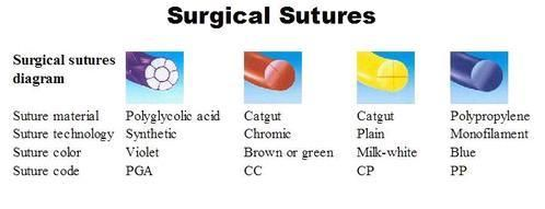 Sutures Materials – What ,Why And When ? – Medical-Online