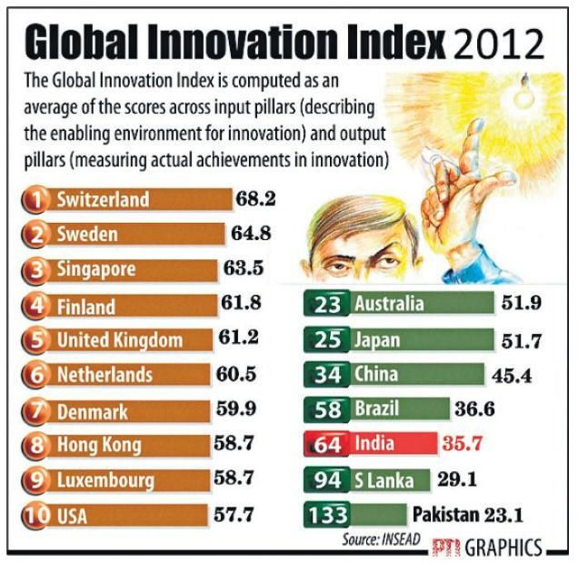 Business Line : Industry & Economy / Marketing : Switzerland, Sweden, Singapore top in innovative performance