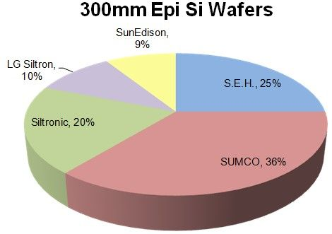 Is Silicon Wafer Pricing on Its Way Up Again? - http://www.electronics.ca/silicon-wafer-pricing.html