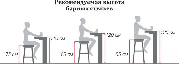 Параметры пространства при движении за столом и у стойки: 11 тыс изображений найдено в Яндекс.Картинках