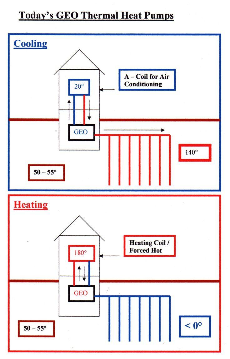 19 best heat pumps images on pinterest heat pump system heat pump geothermal heat pump swarovskicordoba Image collections
