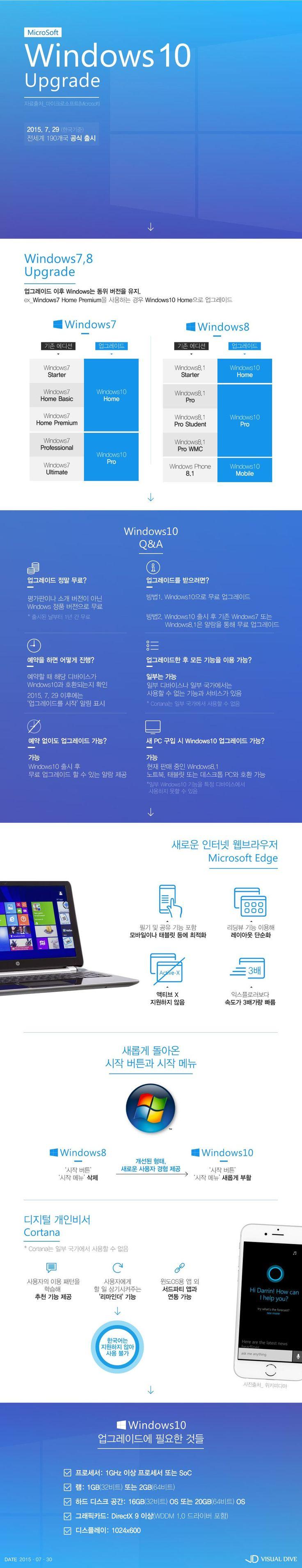 '윈도우10' 공식 출시, 달라지는 점은? [인포그래픽] #Windows10 / #Infographic ⓒ 비주얼다이브 무단 복사·전재·재배포 금지