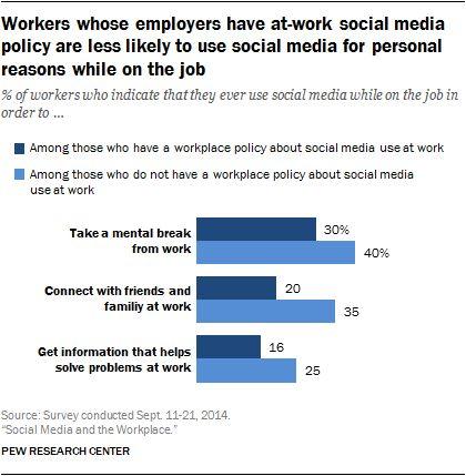 189 best Social Media images on Pinterest Social media, Social - social media policy