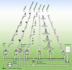 Nice basic sprinkler system diagram Sprinkleranlage DesignTr pfchenbew sserung Gartenbew sserungHinterhof