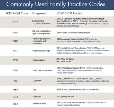 10 code therapy coumadin icd