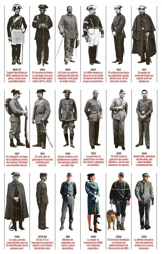 Historia de los Uniformes de la Guardia Civil