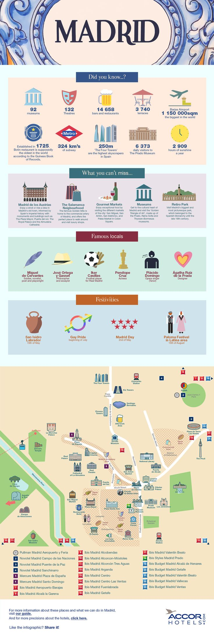 Key Facts About Madrid Infographic