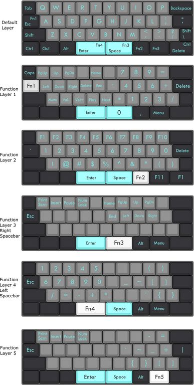 Show us your customized keyboard layouts! Here's my 40% Minivan/Vortex Core layout to start: : MechanicalKeyboards