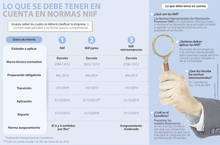 Las normas Niif impulsan a las firmas a una nueva cultura contable