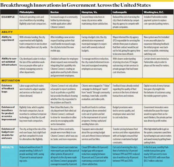 Unleashing Breakthrough Innovation in Government | Stanford Social Innovation Review