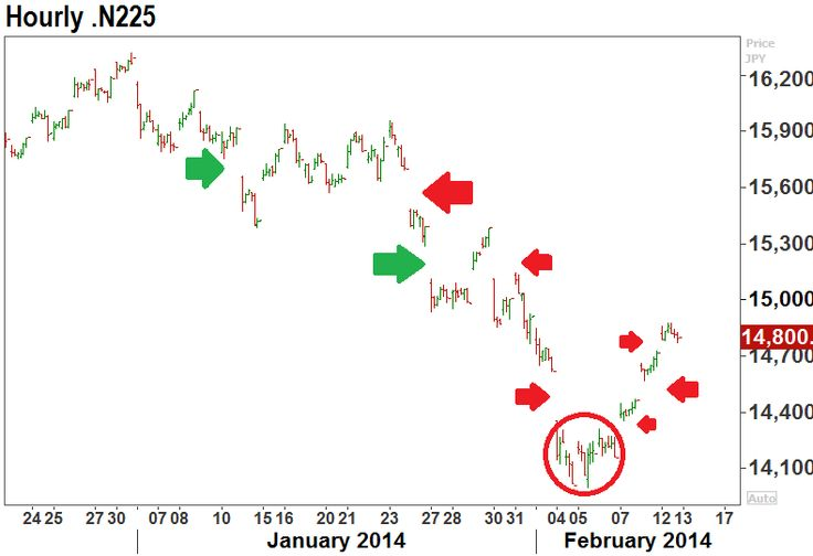 Gap moves on Nikkei