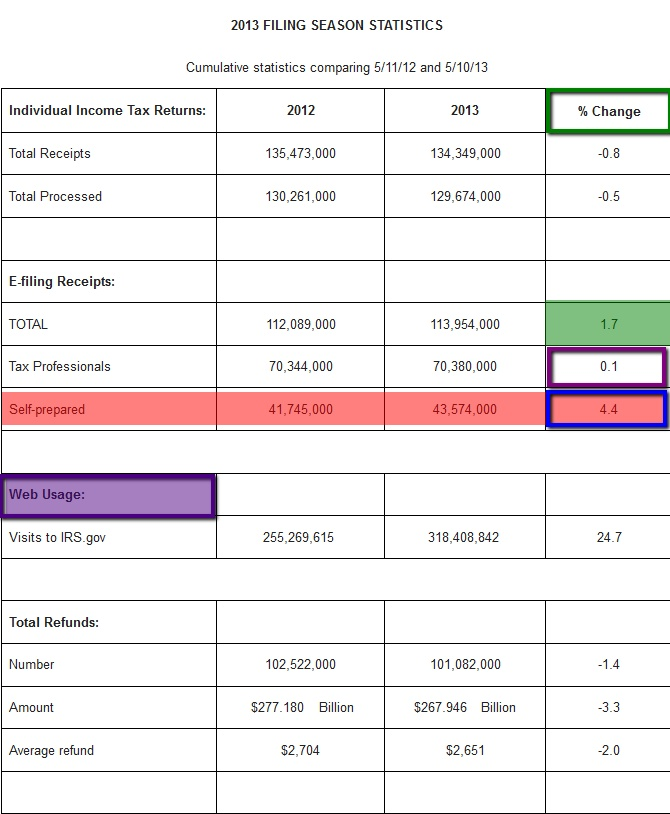 Top  Tax Preparers In Rhode Island