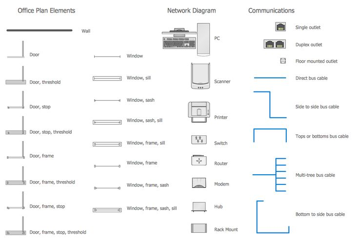 Design Elements — Network Communication Plan