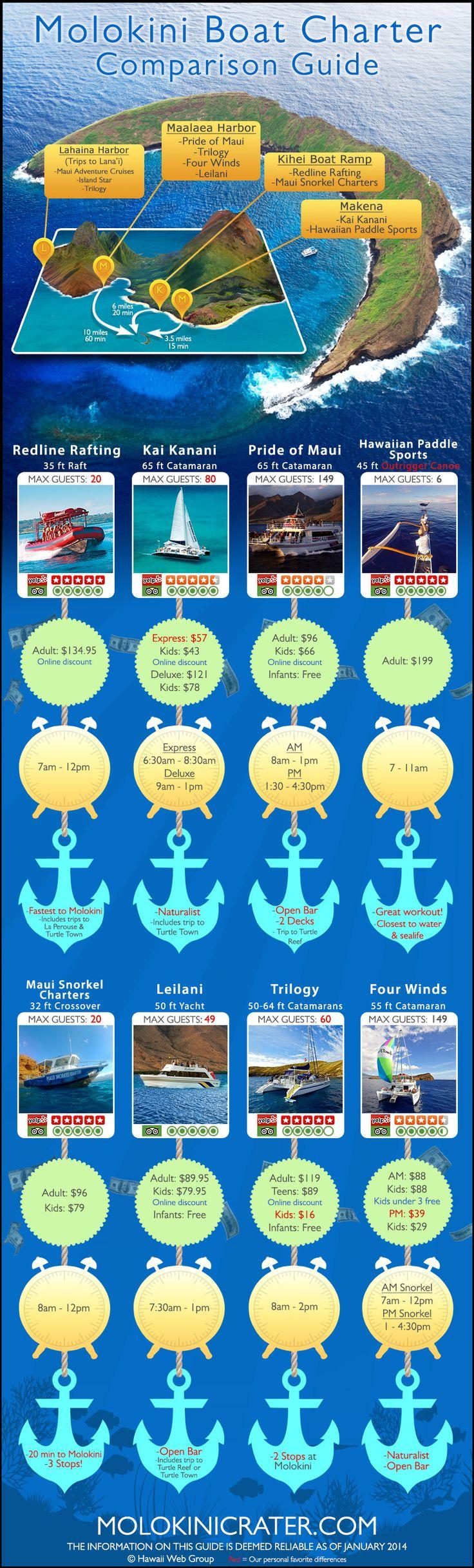 Molokini Boat Charter Comparison Infographic