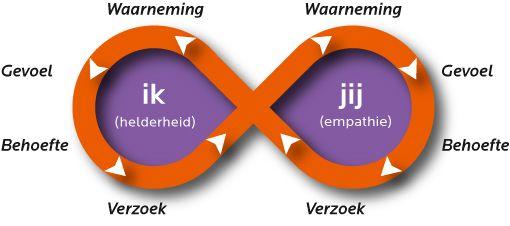 model Geweldloze Communicatie op de site van http://www.ai-opener.nl/herinneringskaartjes.htm kun je dit model printen.