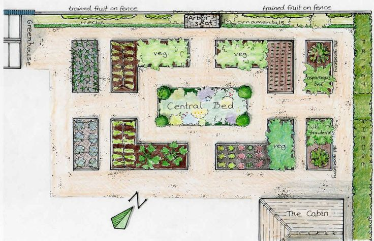 raised bed garden layout plans plan showing the location of the vegetable - Garden Design Layouts