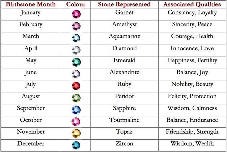 Birthstone Each Birthstone By Month ҉ Birthstones Birthflowers ҉ Pinterest